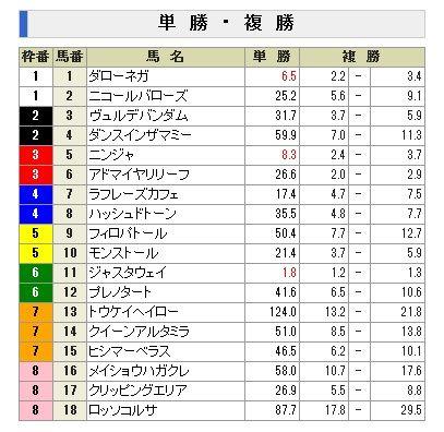 2011新潟2歳S前売り単勝オッズ