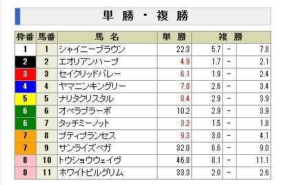 2011新潟記念前売り単勝オッズ