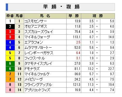 2011京成杯AH前売り単勝オッズ