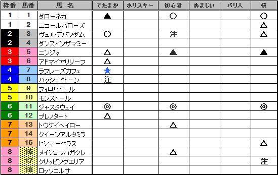 2011新潟2歳S予想