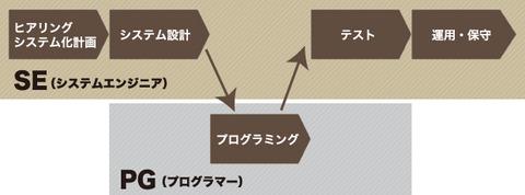 SE_Workflow