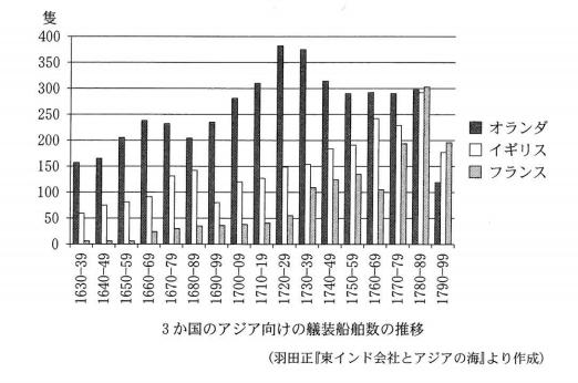 センター試験グラフ