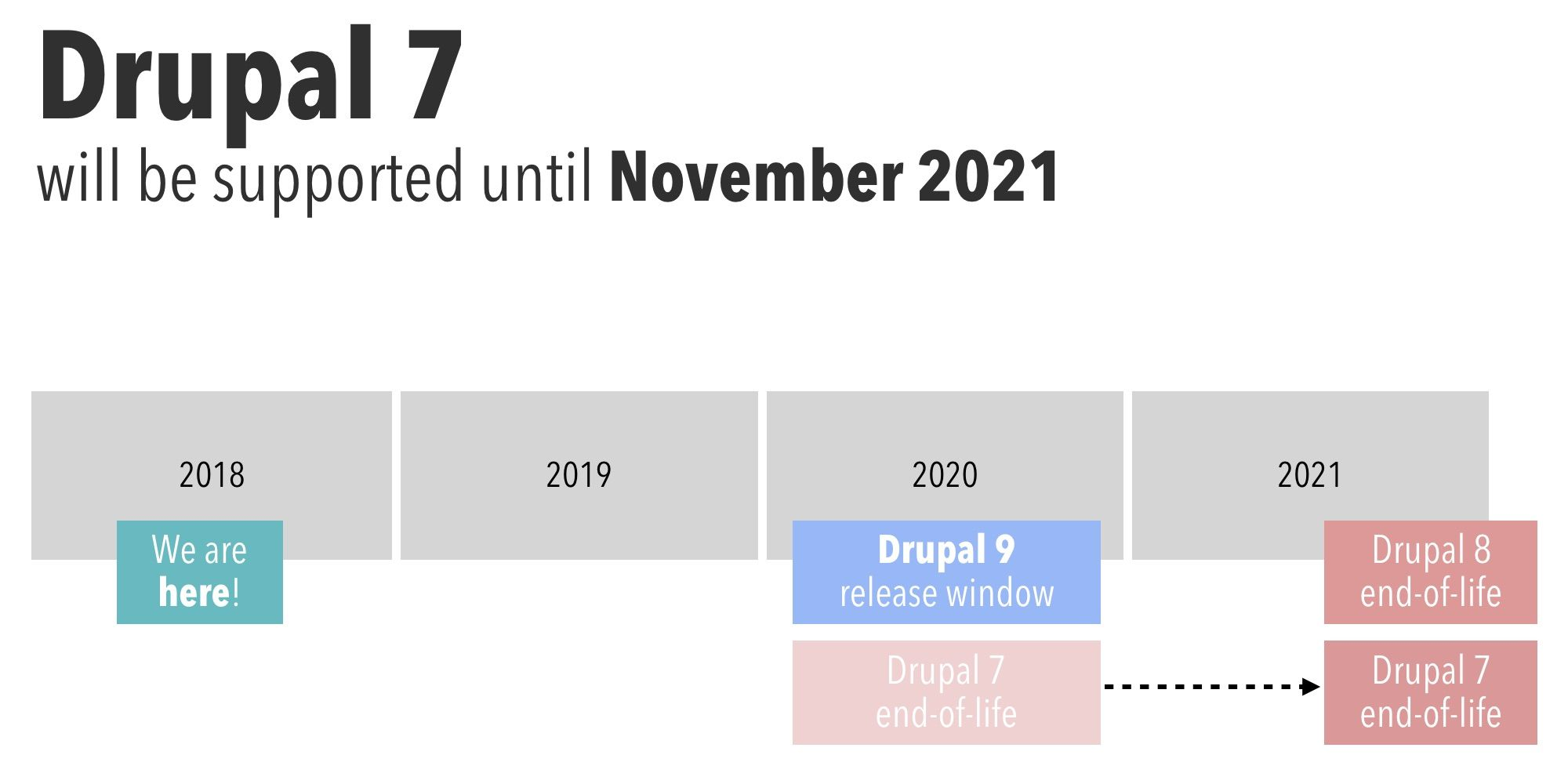 drupal-7-will-be-supported-until-november-2021