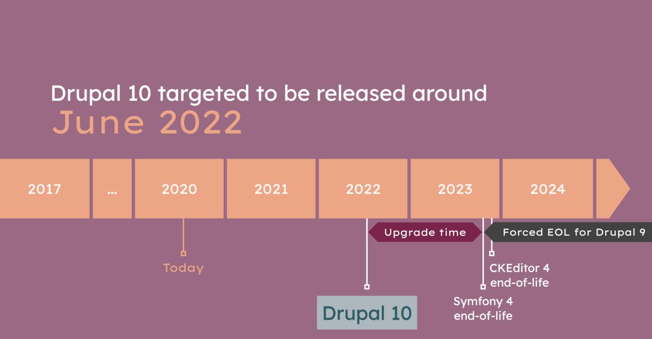 drupal-10-targeted-for-june-2022-1280w