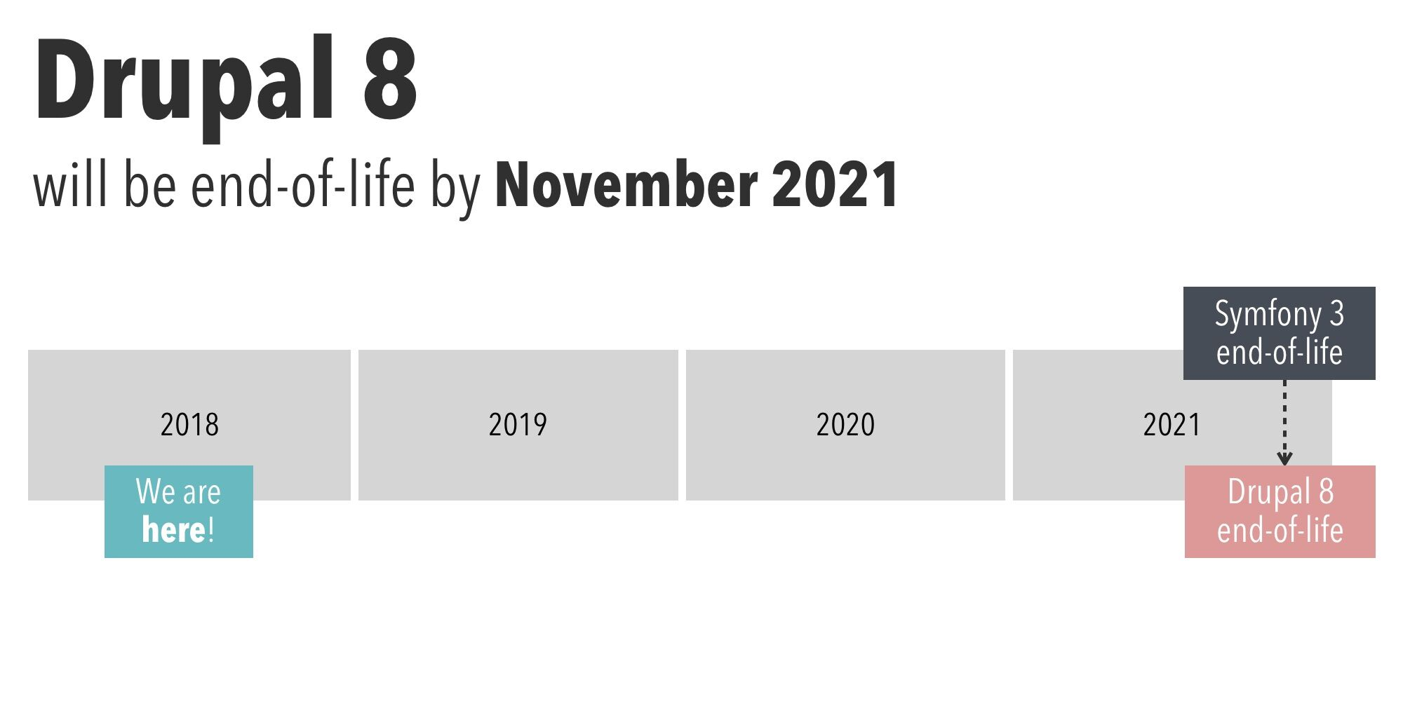 drupal-8-will-be-end-of-life-by-november-2021