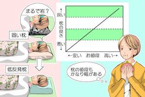 87熟睡出来ない睡眠障害の人必見安眠対策は低反発枕と腹式呼