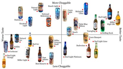 【決定版】アメリカ産ビールの美味さランキングがこれwwwww