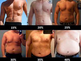 体脂肪率0
