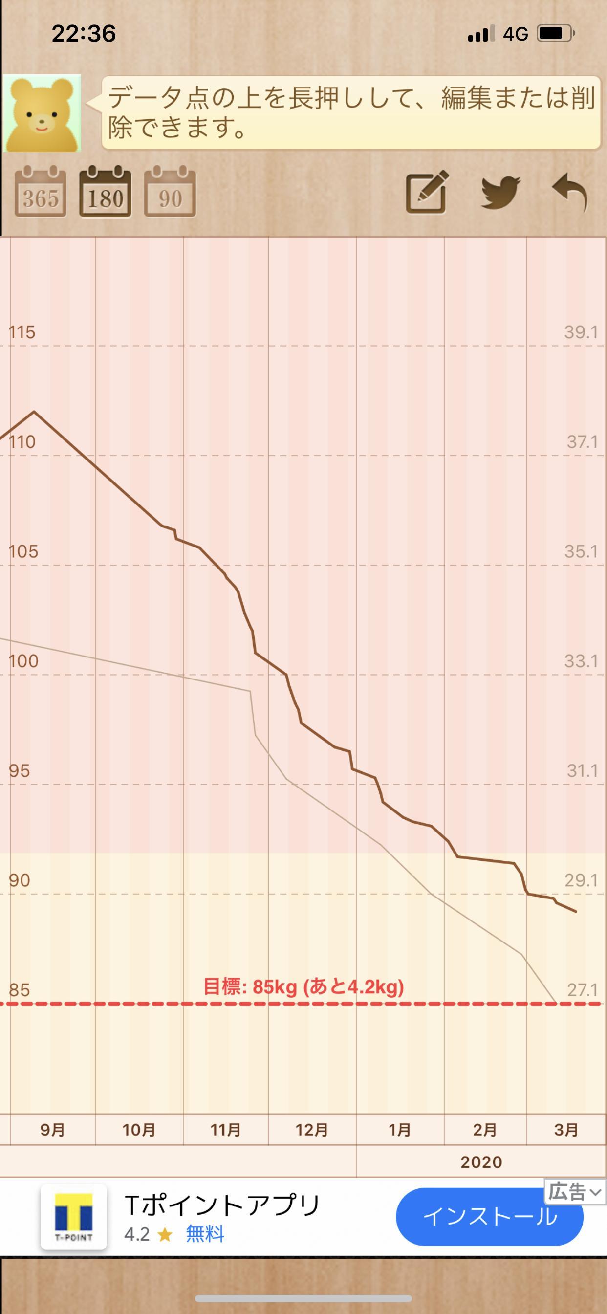 ワイクソデブ、ダイエット始めて順調に痩せてたが体重落ちなくなる