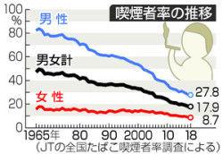 喫煙者、ついに平成30年間で半分になるwww