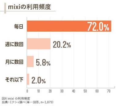 mixiまだ使っている人、7割が「毎日利用している」