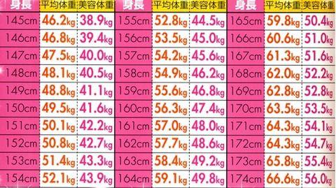 女性の細い基準の体重がこれらしいんだがwwwww
