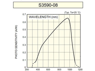 s3590-08_wave