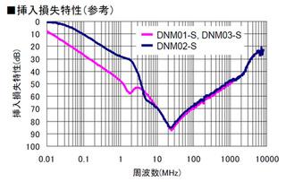 dnm01s_sonsitsu