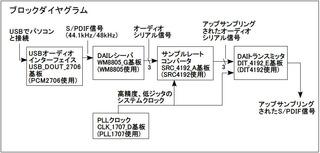 src4192_ddc