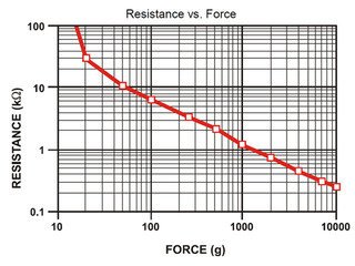 sen0937x_reg&force