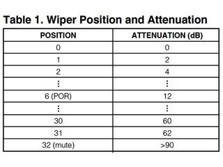 wiper_position