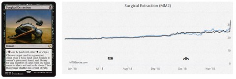 surgical graph