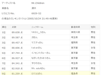 Mr.children「潜水」のclubDAMランキングバトル