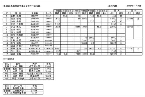 第38回・東海関西集計表