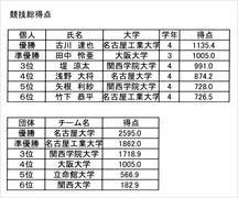 2017-11-05_成績