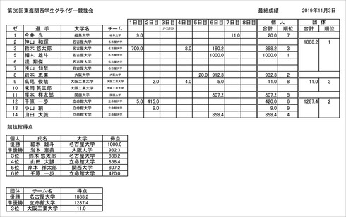 東海関西集計表のコピー