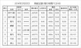 発航記録2014-2-22