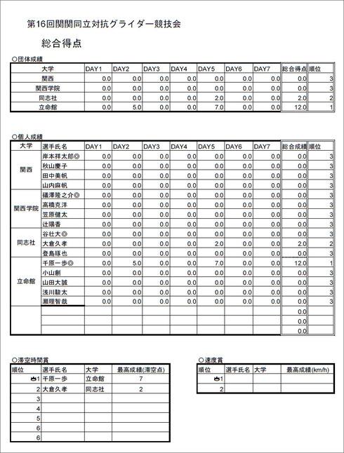 2019関関同立戦得点表