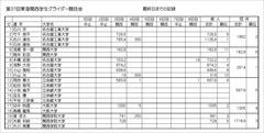 2017-11-05_全日程成績