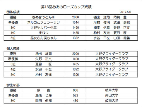 RC入賞成績表