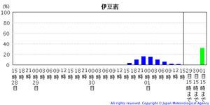 台風情報201120928-3 1217-5022