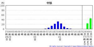台風情報201120928-7B 1217-5311