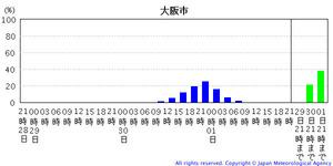 台風情報201120928-7C 1217-6203