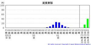 台風情報201120928-7A 1217-5113