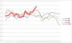 8月気温の30年推移(最低気温)