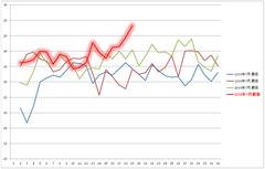 7月気温の30年推移(最低気温)