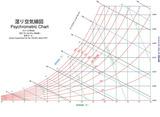 湿り空気線図