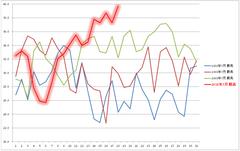 7月気温の30年推移(最高気温)