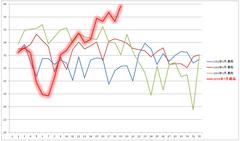 8月気温の30年推移(最高気温)