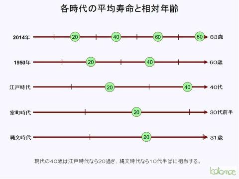の 江戸 平均 寿命 時代