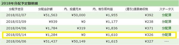 【ソーシャルレンディング】maneoとSBISLの分配金が出ました!/2018年5月実績