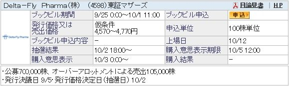 IPO-68-4598-仮 Delta-Fly Pharma