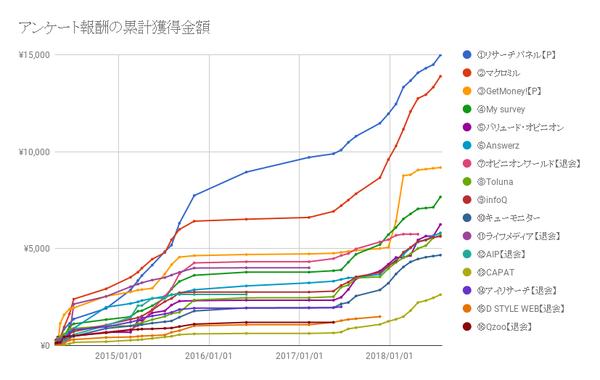 chart201807