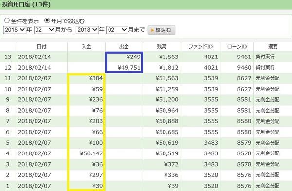 【ソーシャルレンディング】maneoとSBISLの分配金が出ました!/2018年2月実績