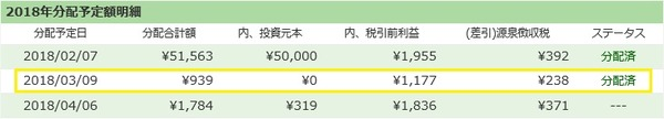 【ソーシャルレンディング】maneoとSBISLの分配金が出ました!/2018年3月実績