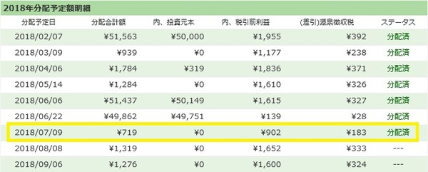 【ソーシャルレンディング】maneoとSBISLの分配金が出ました!/2018年7月実績