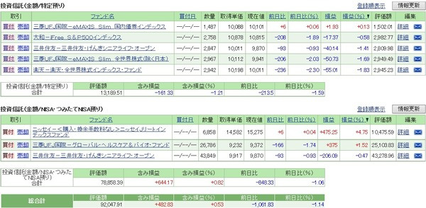 【投資信託】積立再開2ヶ月め!積立額ブレブレ~/2018年5月の運用経過