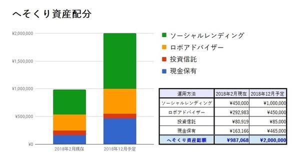 【へそくり計画】資金計画②~100万円を10年間で400万円にするためのマネープラン/2018年2月