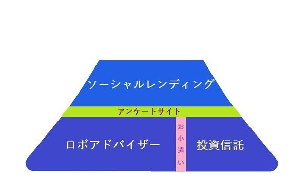 【へそくり計画】運用方法~100万円を10年間で400万円にするためのマネープラン/2018年2月