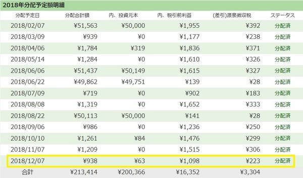 【ソーシャルレンディング】maneoとSBISLの分配金が出ました!/2018年12月実績